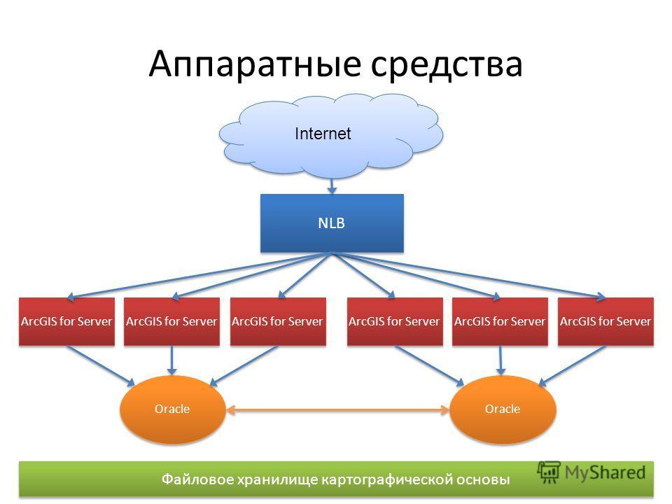 Аппаратные средства Oracle ArcGIS for Server Oracle ArcGIS for Server NLB Internet Файловое хранилище картографической основы