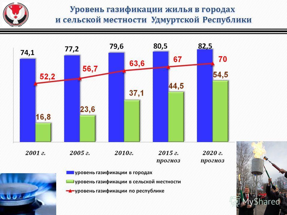 Уровень газификации жилья в городах и сельской местности Удмуртской Республики и сельской местности Удмуртской Республики