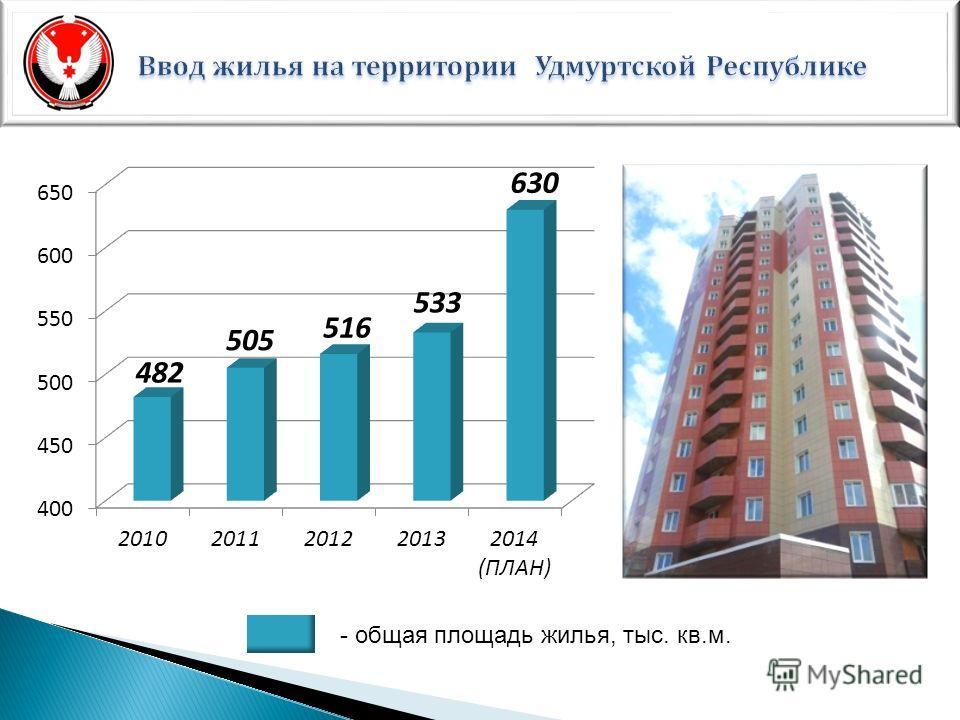 - общая площадь жилья, тыс. кв.м.