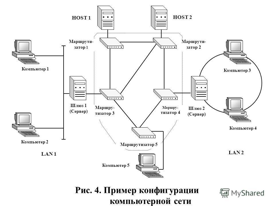 Маршру- тизатор 4 Маршрути- затор 1 Шлюз 2 (Сервер) Маршрутизатор 5 HOST 1 HOST 2 Маршрути- затор 2 Компьютер 1 Компьютер 2 Компьютер 5 Компьютер 3 Компьютер 4 LAN 1 LAN 2 Рис. 4. Пример конфигурации компьютерной сети Шлюз 1 (Сервер) Маршру- тизатор