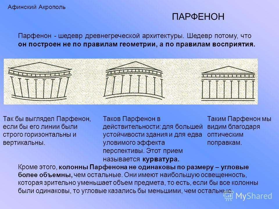 Афинский Акрополь ПАРФЕНОН Парфенон - шедевр древнегреческой архитектуры. Шедевр потому, что он построен не по правилам геометрии, а по правилам восприятия. Таков Парфенон в действительности: для большей устойчивости здания и для едва уловимого эффек