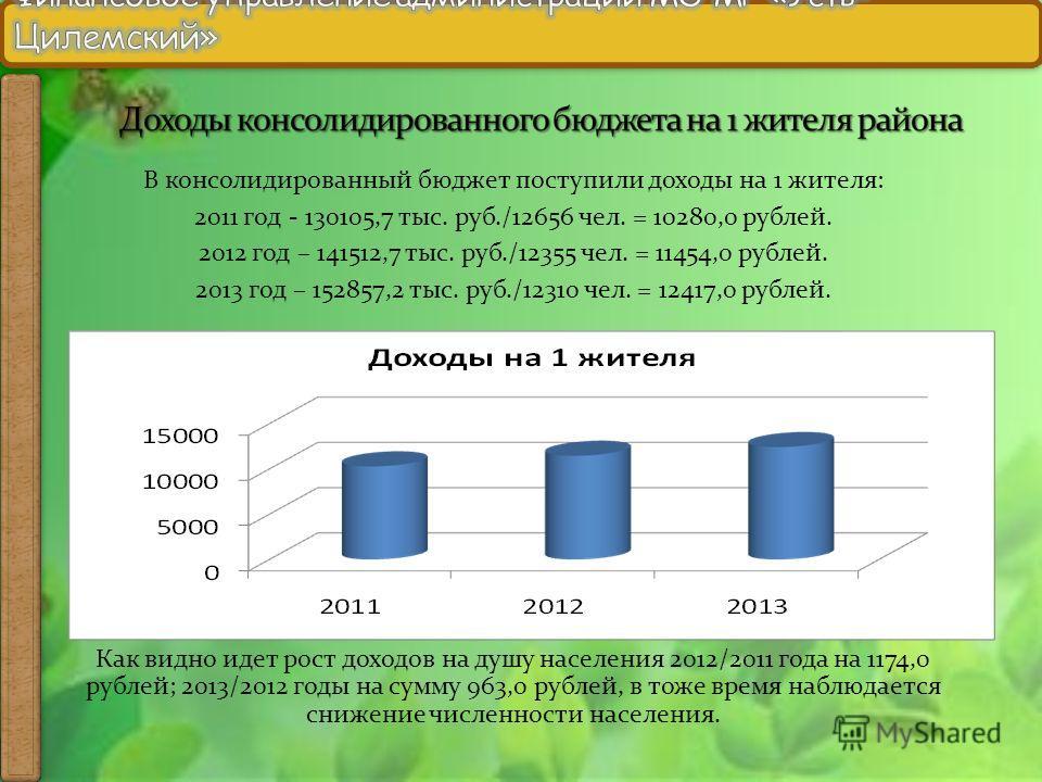 В консолидированный бюджет поступили доходы на 1 жителя: 2011 год - 130105,7 тыс. руб./12656 чел. = 10280,0 рублей. 2012 год – 141512,7 тыс. руб./12355 чел. = 11454,0 рублей. 2013 год – 152857,2 тыс. руб./12310 чел. = 12417,0 рублей. Как видно идет р