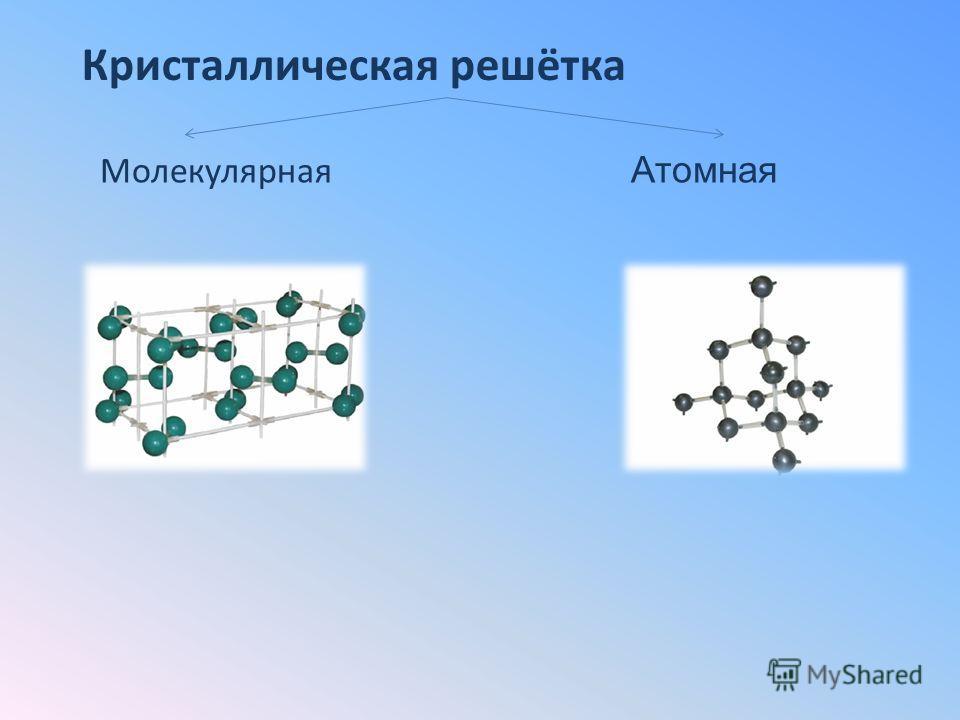 Кристаллическая решётка Молекулярная Атомная