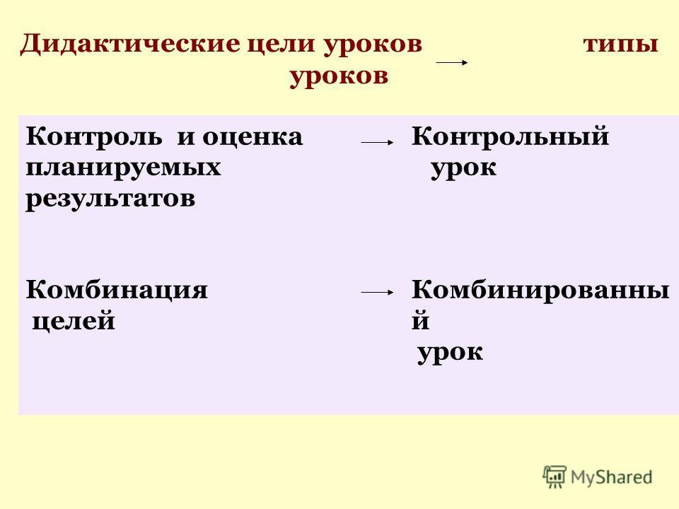 Дидактические цели уроков типы уроков Контроль и оценка планируемых результатов Комбинация целей Контрольный урок Комбинированны й урок