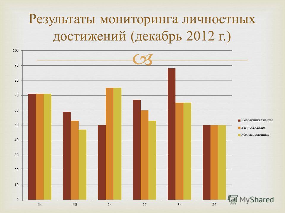 Результаты мониторинга личностных достижений ( декабрь 2012 г.)