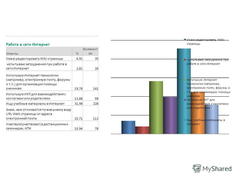 Работа в сети Интернет Ответы% Количест во Умею редактировать Wiki-страницы 4,9135 испытываю затруднения при работе в сети Интернет 2,8120 Использую Интернет-технологии (например, электронную почту, форумы и т.п.) для организации помощи ученикам 19,7