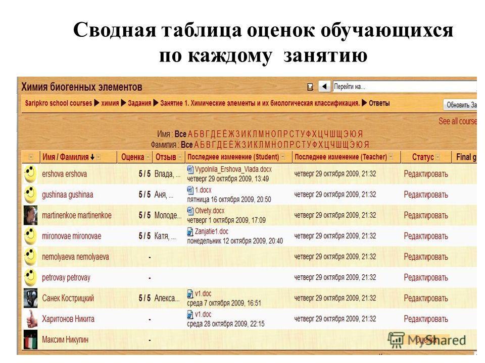 Сводная таблица оценок обучающихся по каждому занятию
