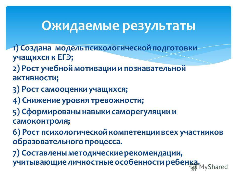 1) Создана модель психологической подготовки учащихся к ЕГЭ; 2) Рост учебной мотивации и познавательной активности; 3) Рост самооценки учащихся; 4) Снижение уровня тревожности; 5) Сформированы навыки саморегуляции и самоконтроля; 6) Рост психологичес