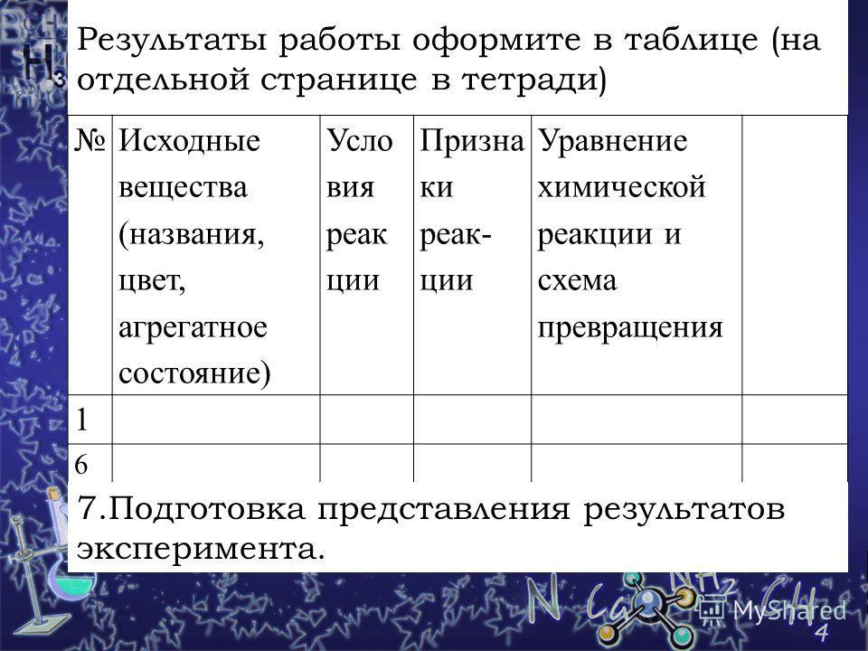 Результаты работы оформите в таблице (на отдельной странице в тетради) Исходные вещества (названия, цвет, агрегатное состояние) Усло вия реакции Призна ки реакции Уравнение химической реакции и схема превращения 1 6 7. Подготовка представления резуль