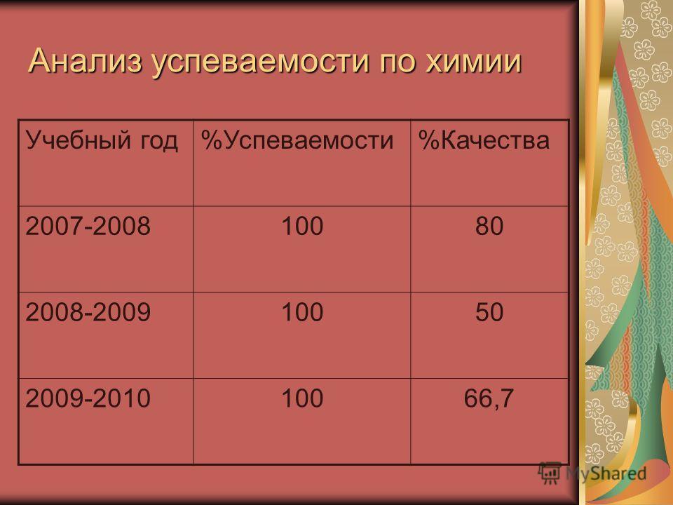 Анализ успеваемости по химии Учебный год%Успеваемости%Качества 2007-200810080 2008-200910050 2009-201010066,7