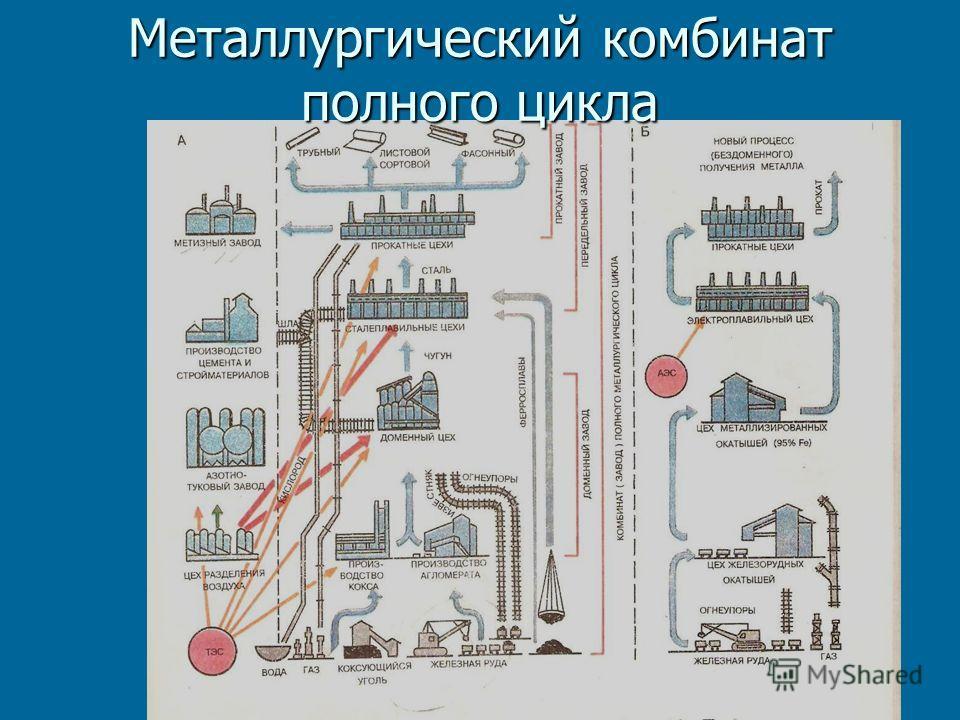 Металлургический комбинат полного цикла