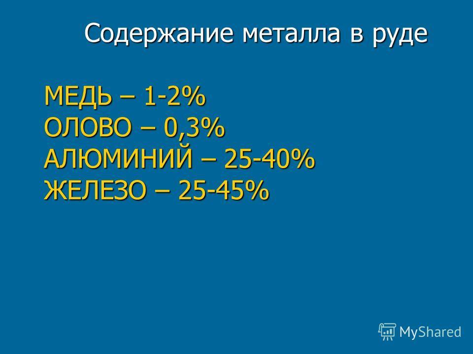 Содержание металла в руде МЕДЬ – 1-2% ОЛОВО – 0,3% АЛЮМИНИЙ – 25-40% ЖЕЛЕЗО – 25-45%