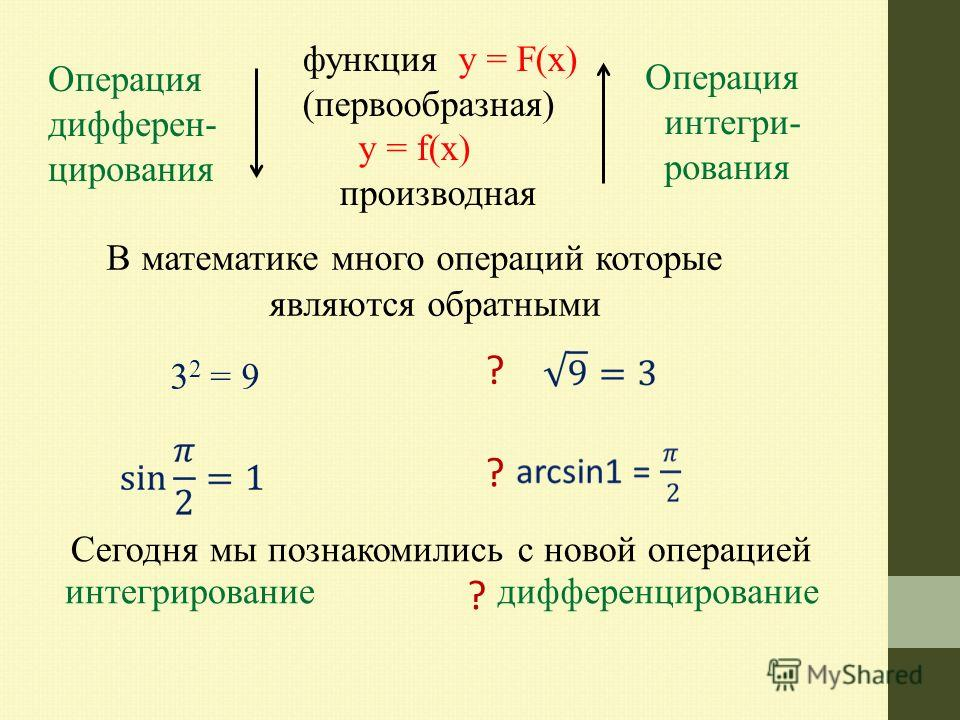 Операция дифференцирования функция y = F(х) (первообразная) y = f(х) производная Операция интегрирования В математике много операций которые являются обратными 3 2 = 9 ? ? Сегодня мы познакомились с новой операцией интегрирование дифференцирование ?