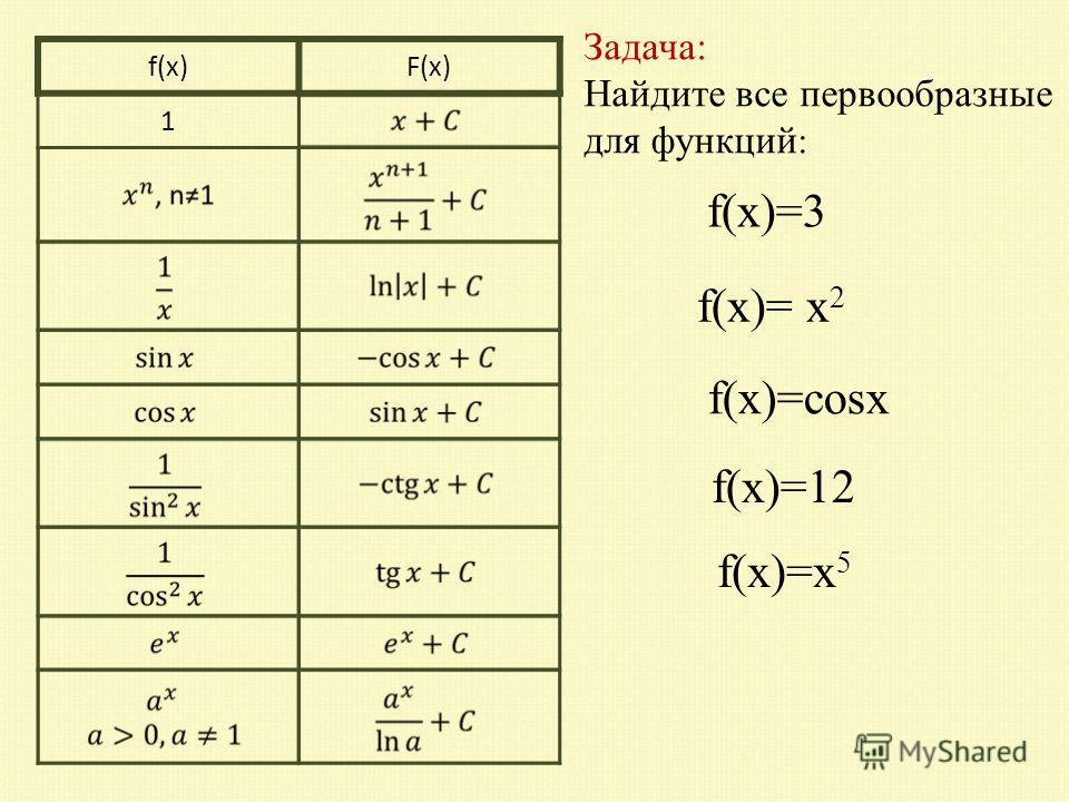 Задача: Найдите все первообразные для функций : f(х)=3 f(х)= х 2 f(х)=cosx f(х)=12 f(х)=х 5 f(x)F(x) 1