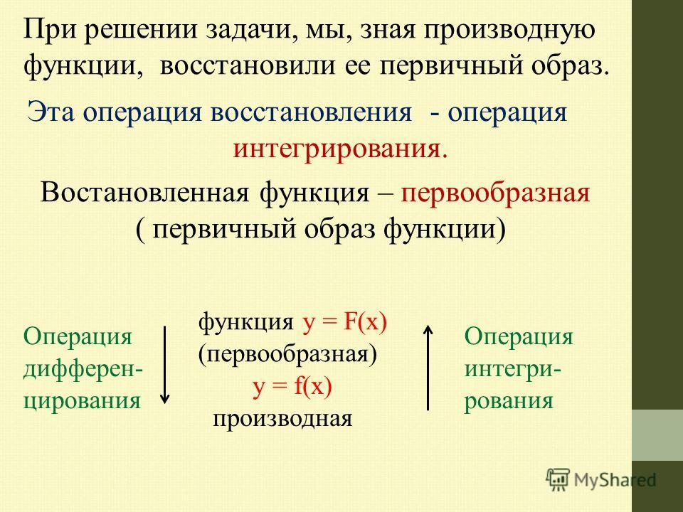 При решении задачи, мы, зная производную функции, восстановили ее первичный образ. Эта операция восстановления - операция интегрирования. Востановленная функция – первообразная ( первичный образ функции) Операция дифференцирования функция y = F(х) (п