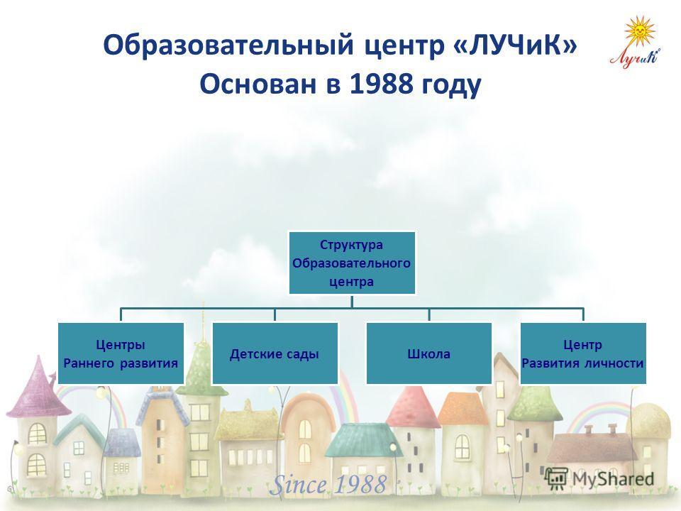 Since 1988 Структура Образовательного центра Центры Раннего развития Детские сады Школа Центр Развития личности Образовательный центр «ЛУЧиК» Основан в 1988 году