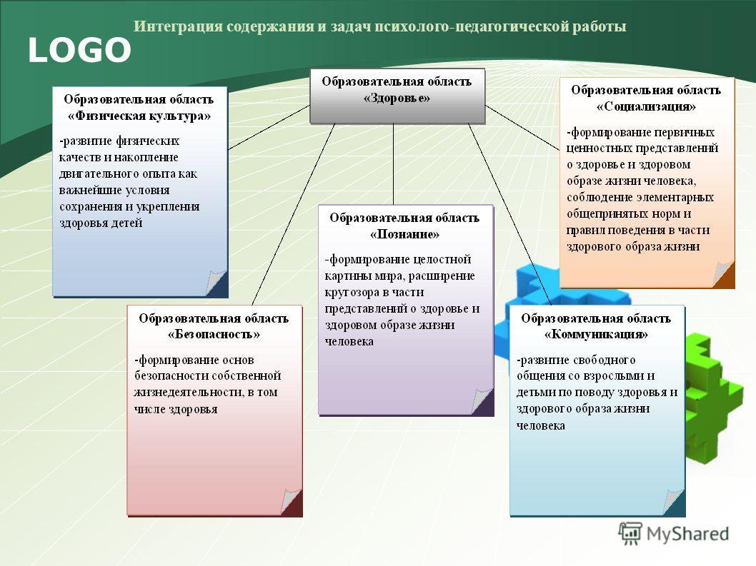 LOGO Интеграция содержания и задач психолого-педагогической работы