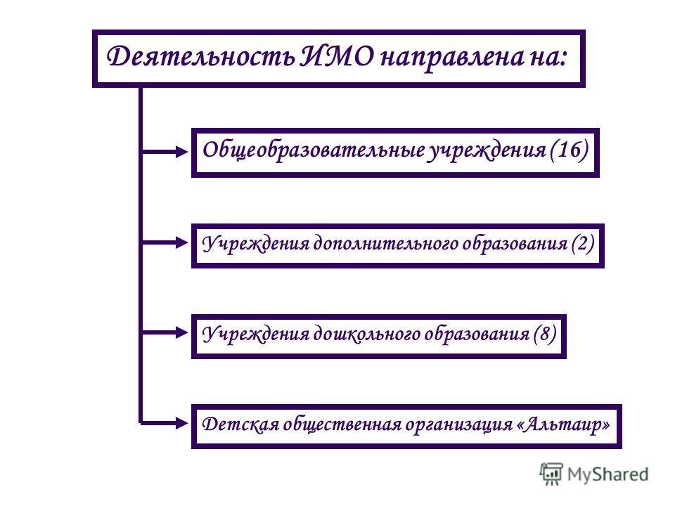 Деятельность ИМО направлена на: Общеобразовательные учреждения (16) Учреждения дополнительного образования (2) Учреждения дошкольного образования (8) Детская общественная организация «Альтаир»