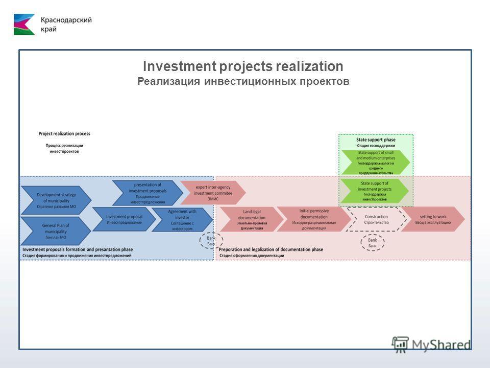 Investment projects realization Реализация инвестиционных проектов