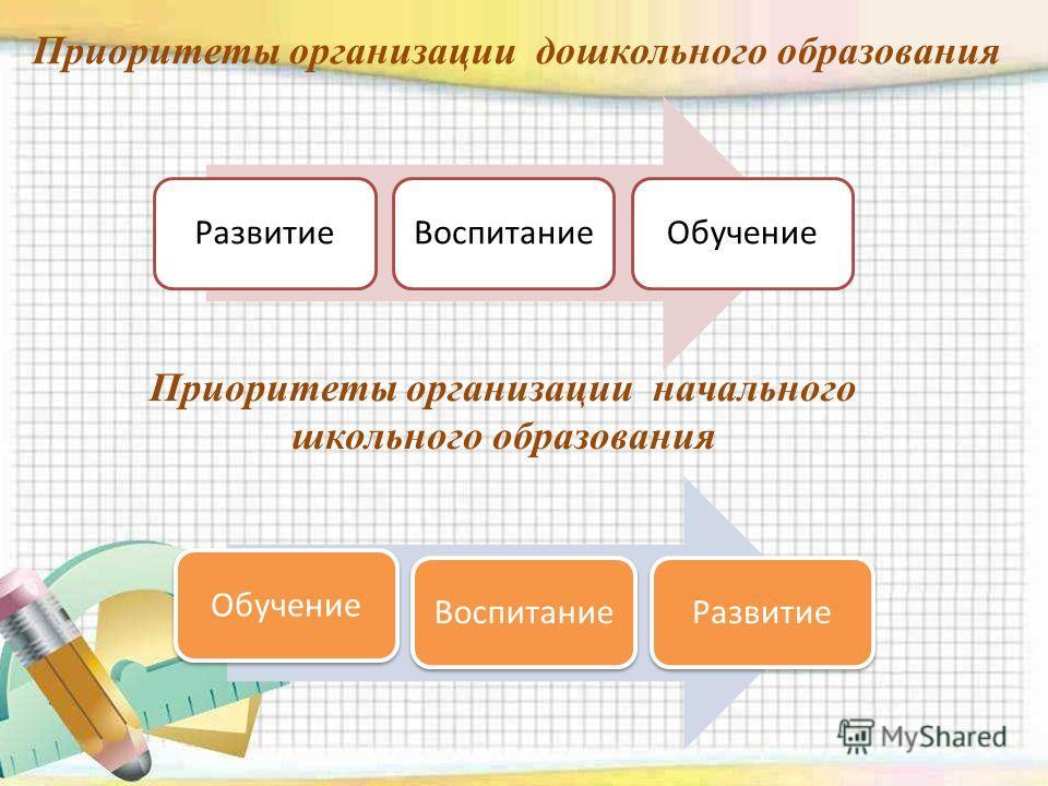 Приоритеты организации дошкольного образования Развитие ВоспитаниеОбучение Воспитание Развитие Приоритеты организации начального школьного образования