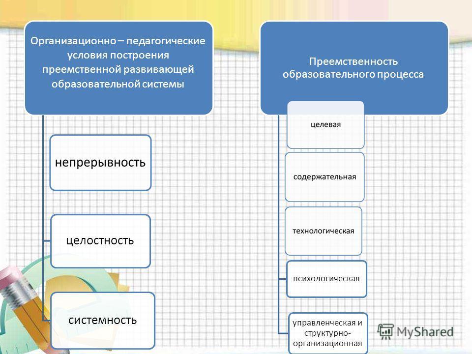 Организационно – педагогические условия построения преемственной развивающей образовательной системы целостность системность Преемственность образовательного процесса управленческая и структурно- организационная психологическая