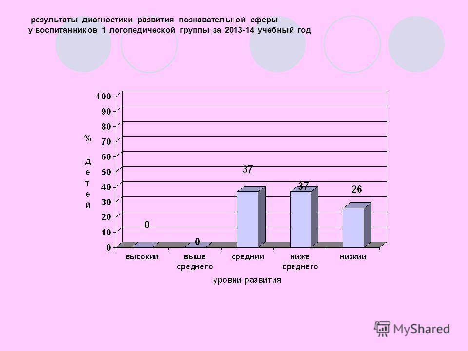 результаты диагностики развития познавательной сферы у воспитанников 1 логопедической группы за 2013-14 учебный год