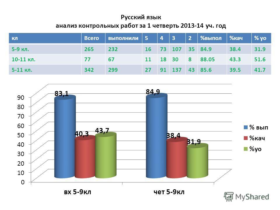 Русский язык анализ контрольных работ за 1 четверть 2013-14 уч. год кл Всеговыпалнили 5432%выпал%кач% до 5-9 кл.26523216731073584.938.431.9 10-11 кл.7767111830888.0543.351.6 5-11 кл.34229927911374385.639.541.7