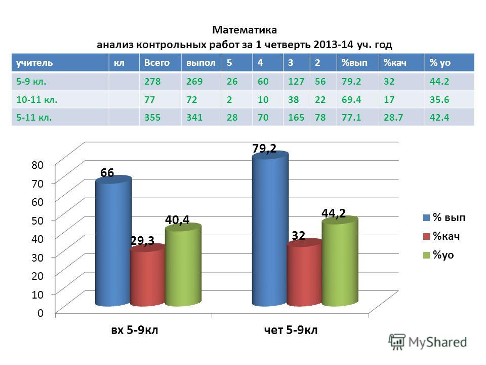 Математика анализ контрольных работ за 1 четверть 2013-14 уч. год учителькл Всеговыпал 5432%вып%кач% до 5-9 кл.27826926601275679.23244.2 10-11 кл.7772210382269.41735.6 5-11 кл.35534128701657877.128.742.4