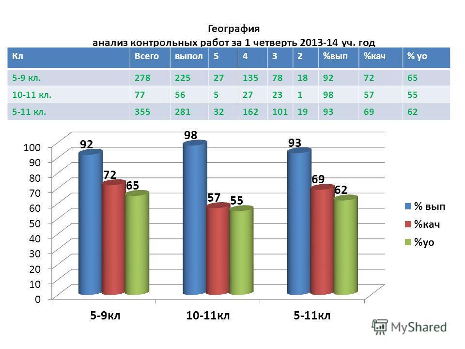 География анализ контрольных работ за 1 четверть 2013-14 уч. год Кл Всеговыпал 5432%вып%кач% до 5-9 кл.278225271357818927265 10-11 кл.7756527231985755 5-11 кл.3552813216210119936962