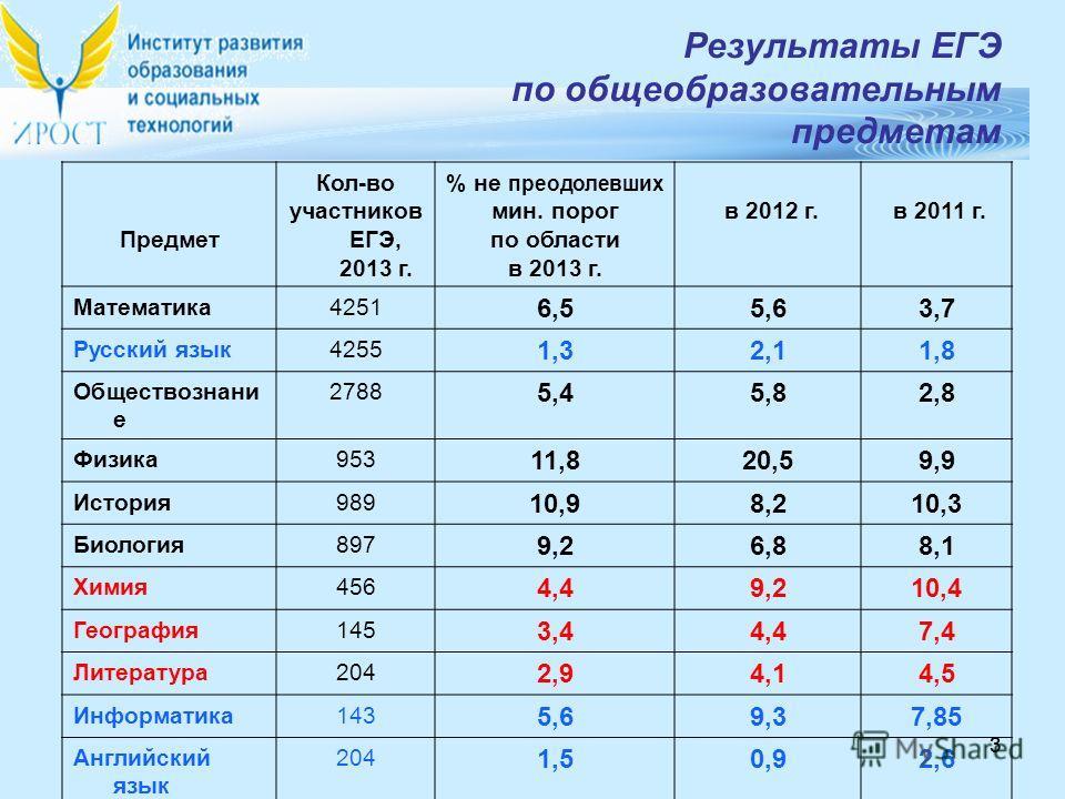 33 Предмет Кол-во участников ЕГЭ, 2013 г. % не преодолевших мин. порог по области в 2013 г. в 2012 г. в 2011 г. Математика 4251 6,55,63,7 Русский язык 4255 1,32,11,8 Обществознани е 2788 5,45,82,8 Физика 953 11,820,59,9 История 989 10,98,210,3 Биолог