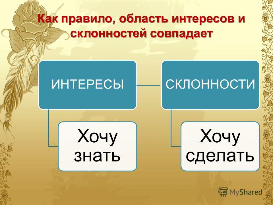 Как правило, область интересов и склонностей совпадает ИНТЕРЕСЫ Хочу знать СКЛОННОСТИ Хочу сделать