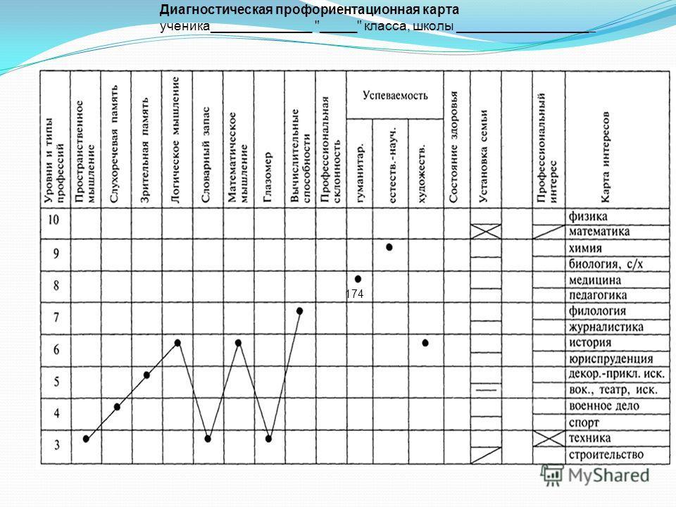 Диагностическая профориентационная карта ученика______________ _____ класса, школы __________________ _ 174