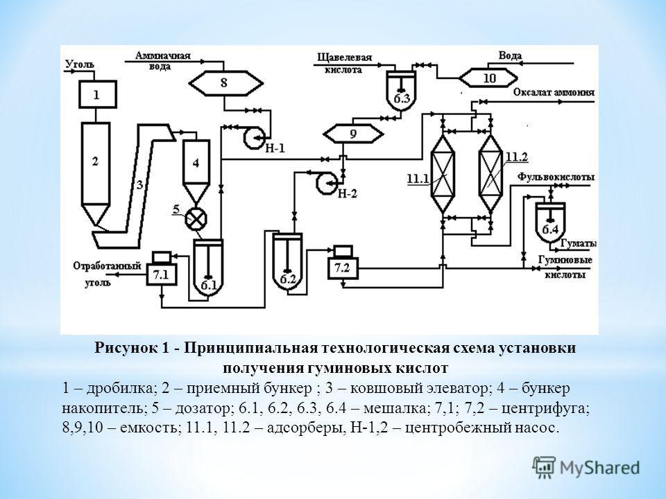 Рисунок 1 - Принципиальная технологическая схема установки получения гуминовых кислот 1 – дробилка; 2 – приемный бункер ; 3 – ковшовый элеватор; 4 – бункер накопитель; 5 – дозатор; 6.1, 6.2, 6.3, 6.4 – мешалка; 7,1; 7,2 – центрифуга; 8,9,10 – емкость
