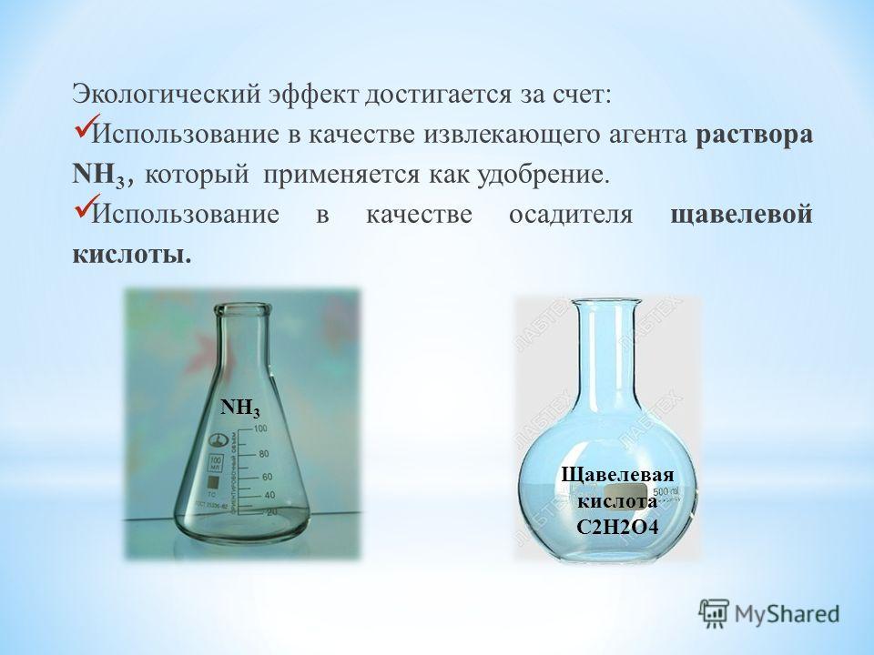 Экологический эффект достигается за счет: Использование в качестве извлекающего агента раствора NH 3, который применяется как удобрение. Использование в качестве осадителя щавелевой кислоты. NH 3 Щавелевая кислота С2Н2O4