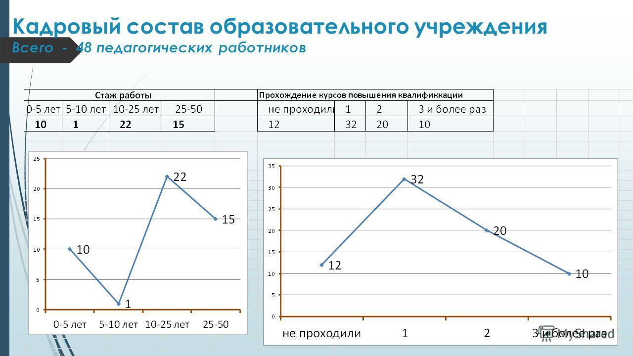Кадровый состав образовательного учреждения Всего - 48 педагогических работников