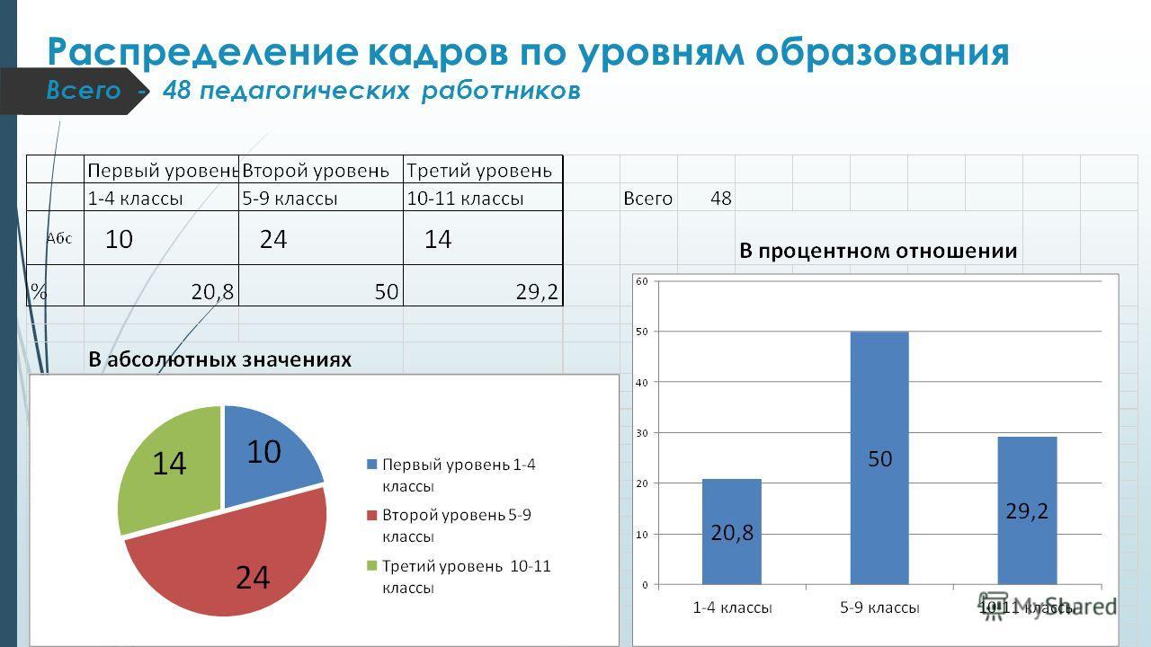 Распределение кадров по уровням образования Всего - 48 педагогических работников