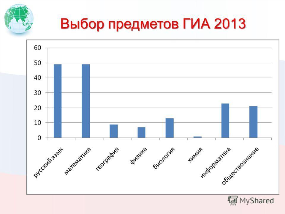Выбор предметов ГИА 2013