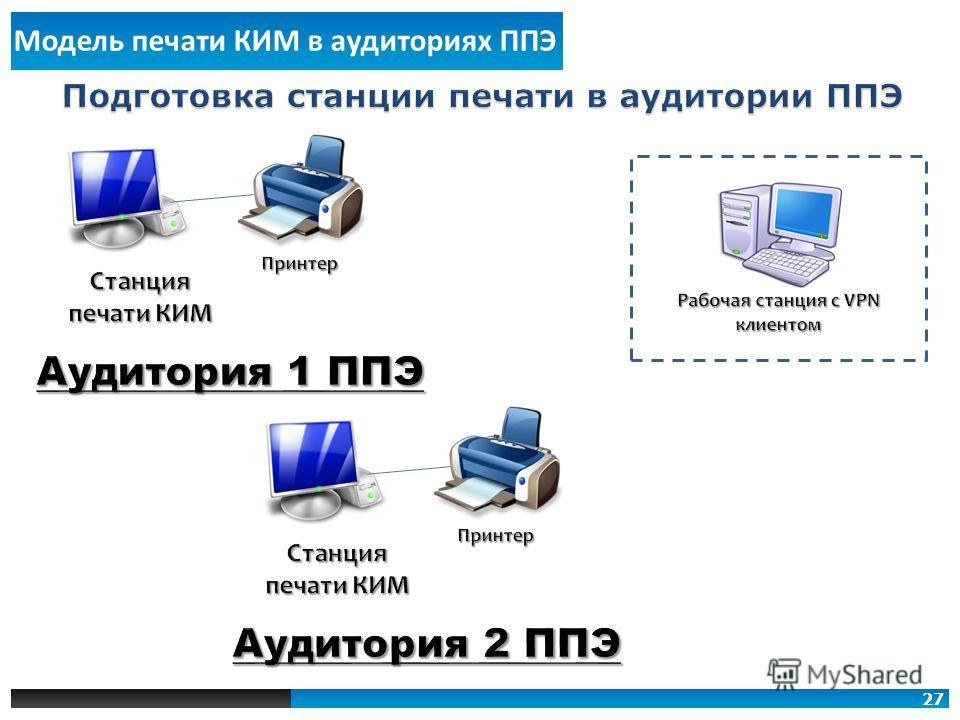 Модель печати КИМ в аудиториях ППЭ 27