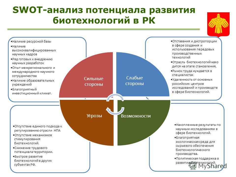 SWOT-анализ потенциала развития биотехнологий в РК Накопленные результаты по научным исследованиям в сфере биотехнологий. Благоприятная экологическая среда для сырьевого обеспечения биотехнологического производства. Политическая поддержка в развитии