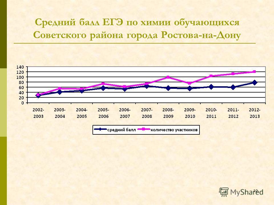 Средний балл ЕГЭ по химии обучающихся Советского района города Ростова-на-Дону 10