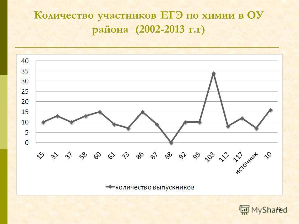 Количество участников ЕГЭ по химии в ОУ района (2002-2013 г.г) 11
