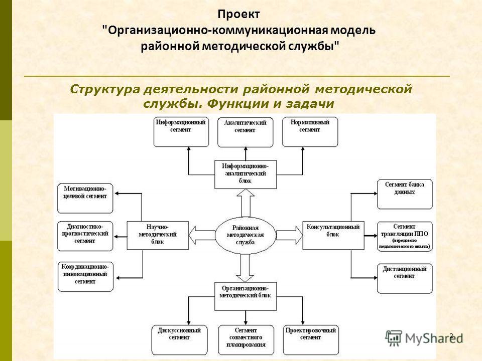 2 Структура деятельности районной методической службы. Функции и задачи Проект Организационно-коммуникационная модель районной методической службы