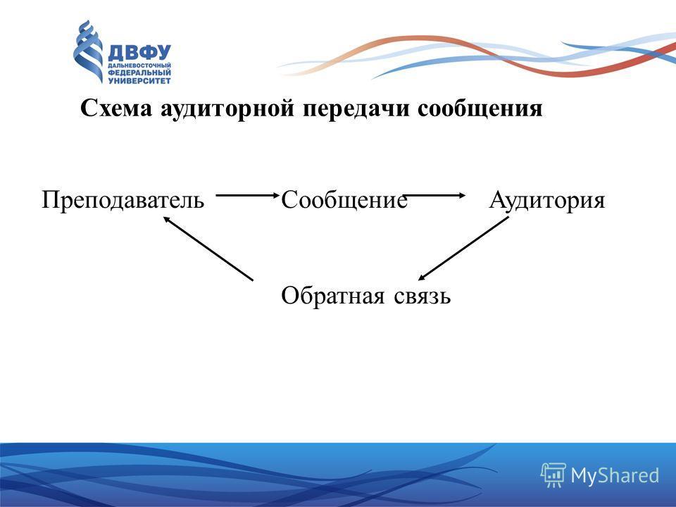 Схема аудиторной передачи сообщения Преподаватель СообщениеАудитория Обратная связь