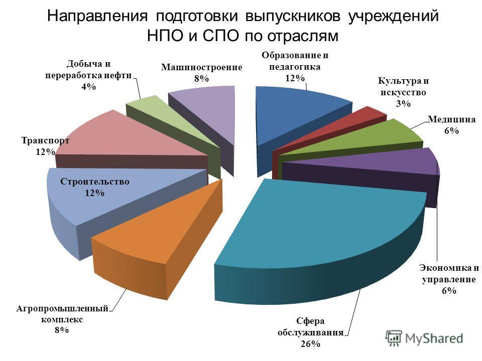 Направления подготовки выпускников учреждений НПО и СПО по отраслям
