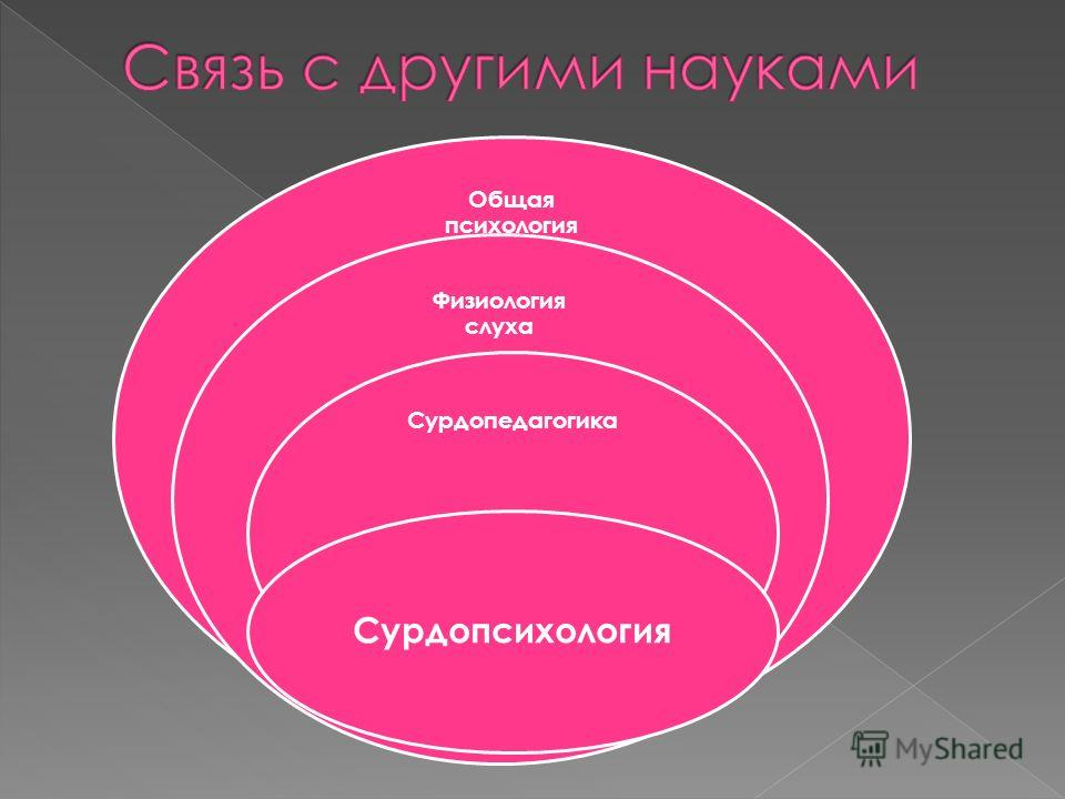 Общая психология Физиология слуха Сурдопедагогика Сурдопсихология