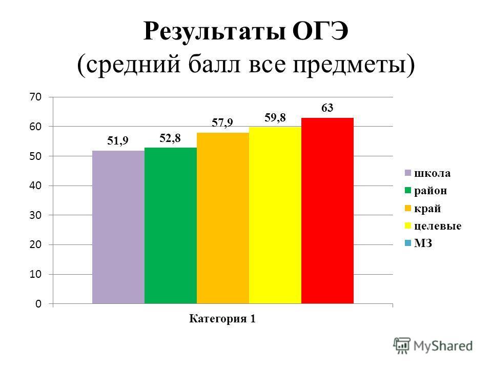 Результаты ОГЭ (средний балл все предметы)