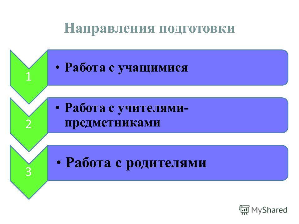 Направления подготовки 1 Работа с учащимися 2 Работа с учителями- предметниками 3 Работа с родителями