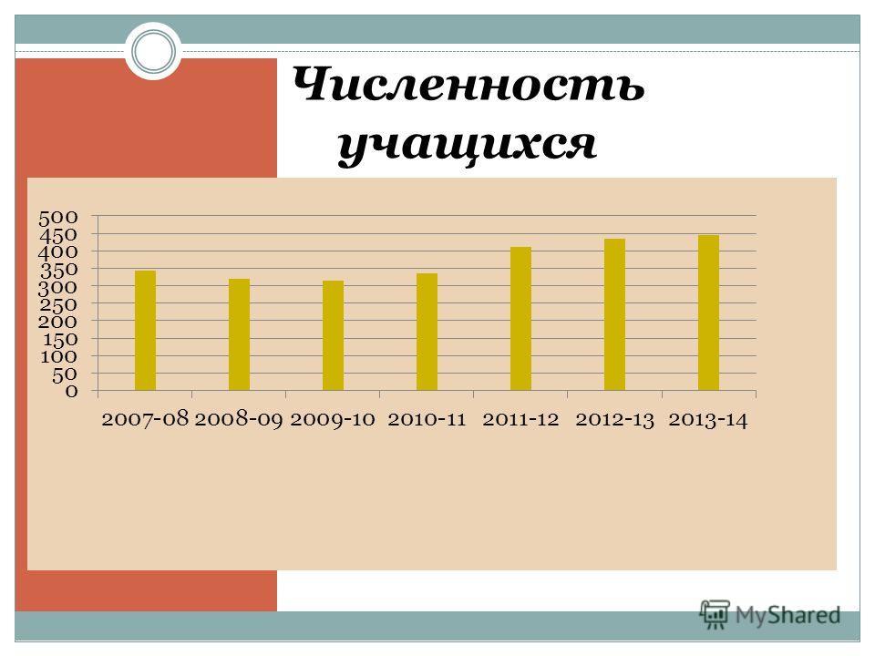 Численность учащихся