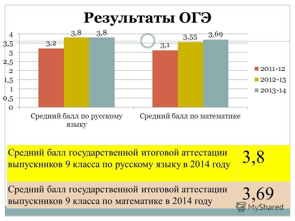 Результаты ОГЭ Средний балл государственной итоговой аттестации выпускников 9 класса по русскому языку в 2014 году 3,8 Средний балл государственной итоговой аттестации выпускников 9 класса по математике в 2014 году 3,69
