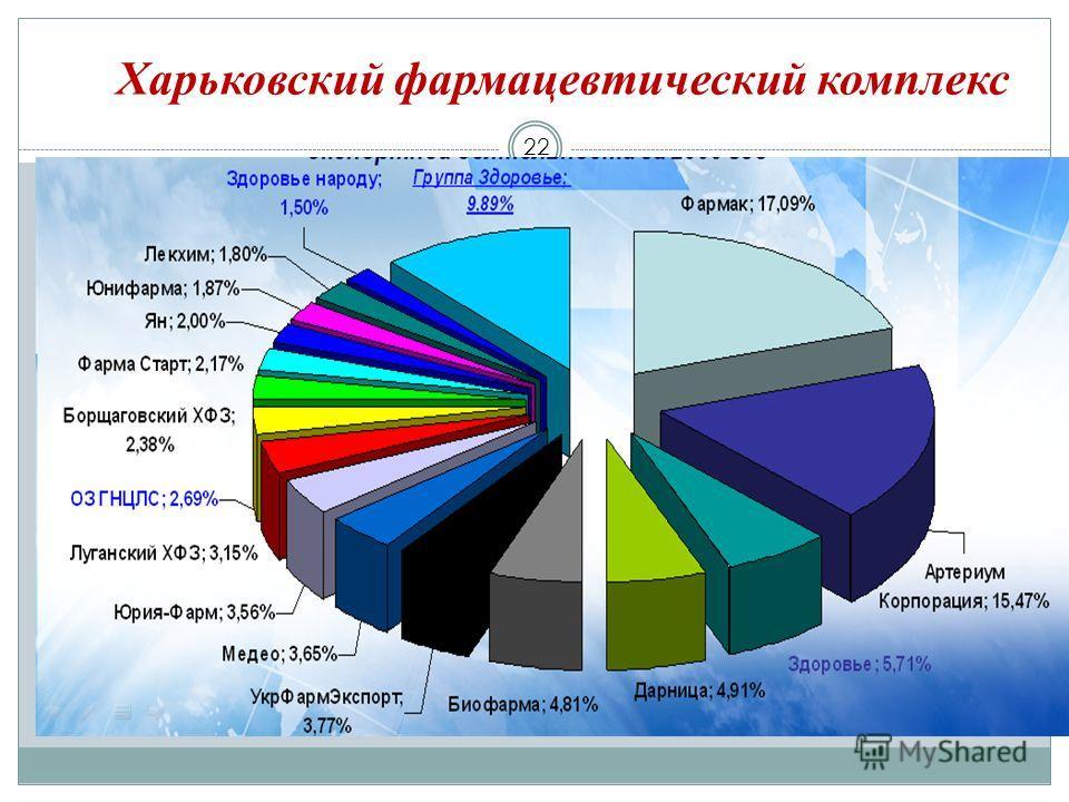 Харьковский фармацевтический комплекс 22